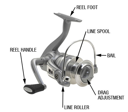 open face reel and its parts names.